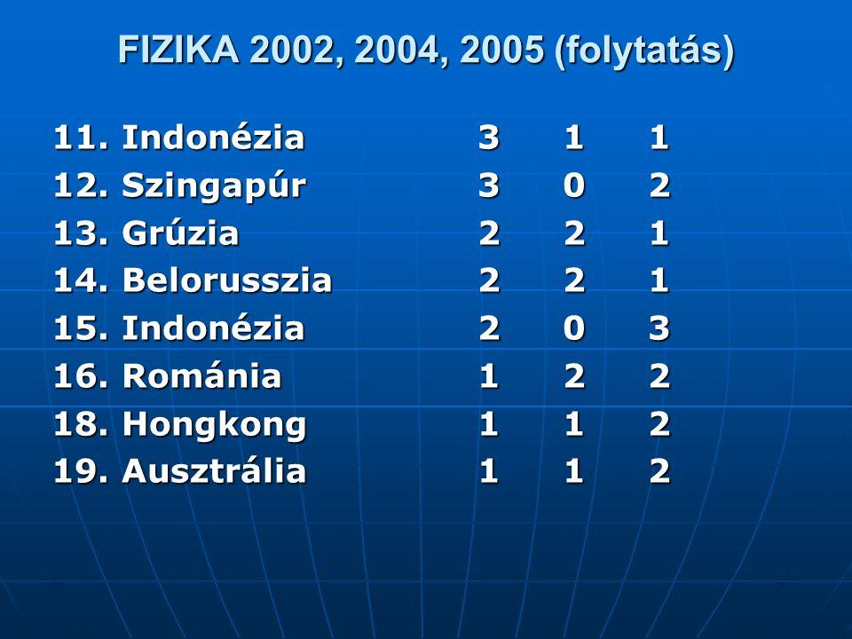 FIZIKA 2002, 2004, 2005 (folytatás) 11. Indonézia 3 1 1