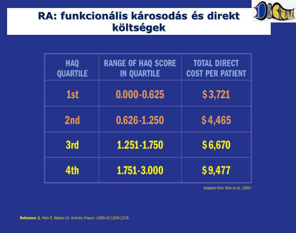 RA: funkcionális károsodás és direkt költségek