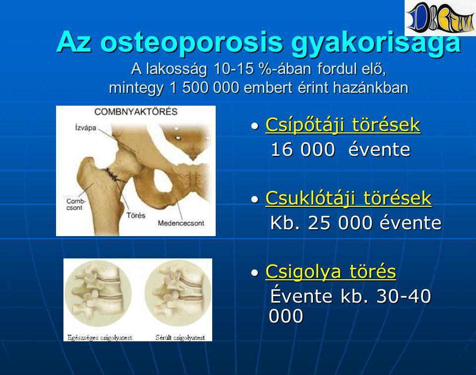 Az osteoporosis gyakorisága A lakosság 10-15 %-ában fordul elő, mintegy 1 500 000 embert érint hazánkban