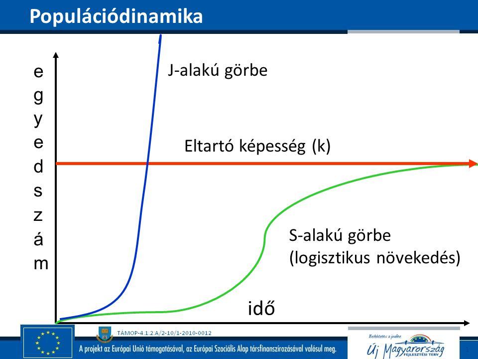 Populációdinamika idő egyedszám J-alakú görbe Eltartó képesség (k)