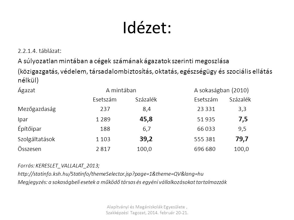 Idézet: 2.2.1.4. táblázat: A súlyozatlan mintában a cégek számának ágazatok szerinti megoszlása.