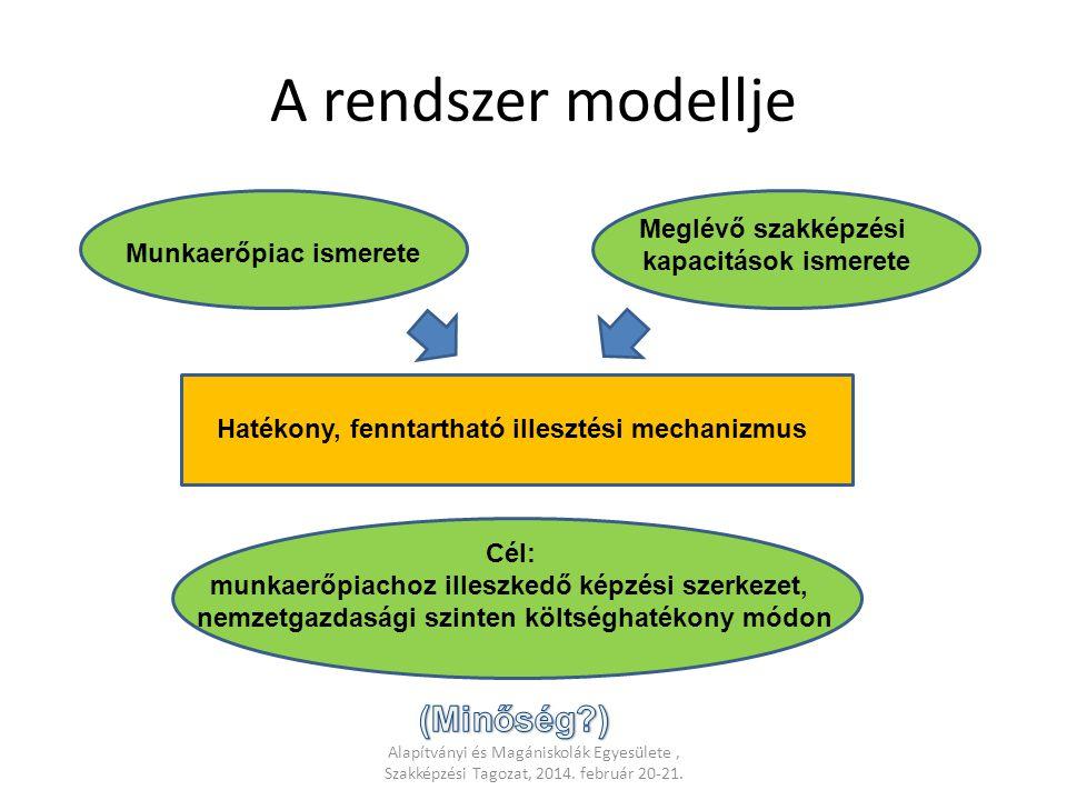 A rendszer modellje (Minőség ) Meglévő szakképzési