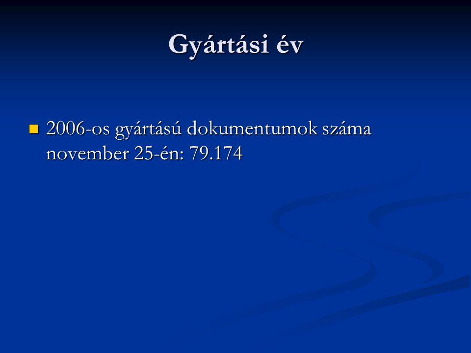 Gyártási év 2006-os gyártású dokumentumok száma november 25-én: 79.174