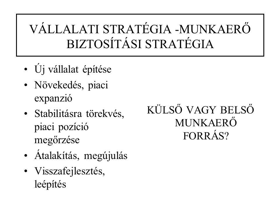 VÁLLALATI STRATÉGIA -MUNKAERŐ BIZTOSÍTÁSI STRATÉGIA