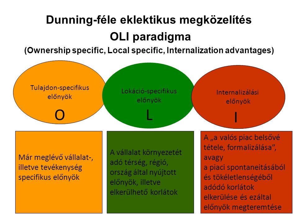 O L I Dunning-féle eklektikus megközelítés OLI paradigma