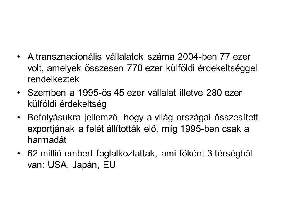 A transznacionális vállalatok száma 2004-ben 77 ezer volt, amelyek összesen 770 ezer külföldi érdekeltséggel rendelkeztek