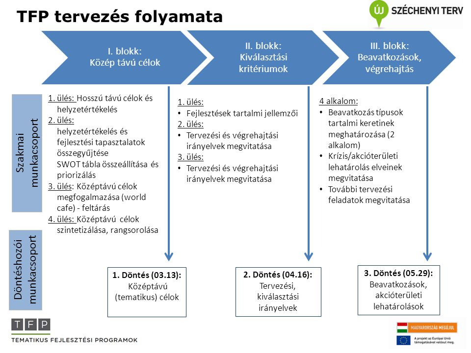 TFP tervezés folyamata