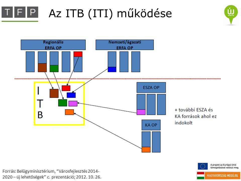 Az ITB (ITI) működése Forrás: Belügyminisztérium, Városfejlesztés 2014-2020 – új lehetőségek c.