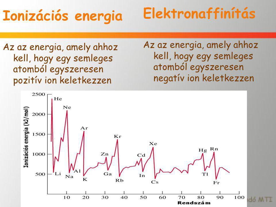 Elektronaffinítás Ionizációs energia