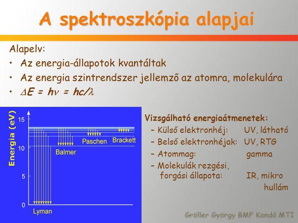 A spektroszkópia alapjai