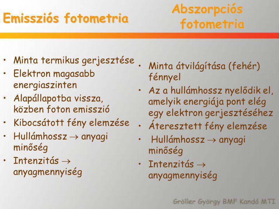 Abszorpciós fotometria