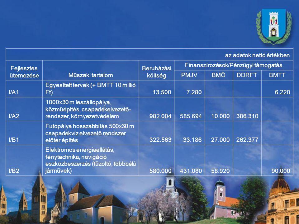 Finanszírozások/Pénzügyi támogatás