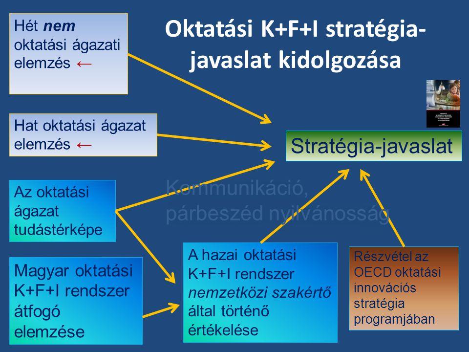 Oktatási K+F+I stratégia-javaslat kidolgozása