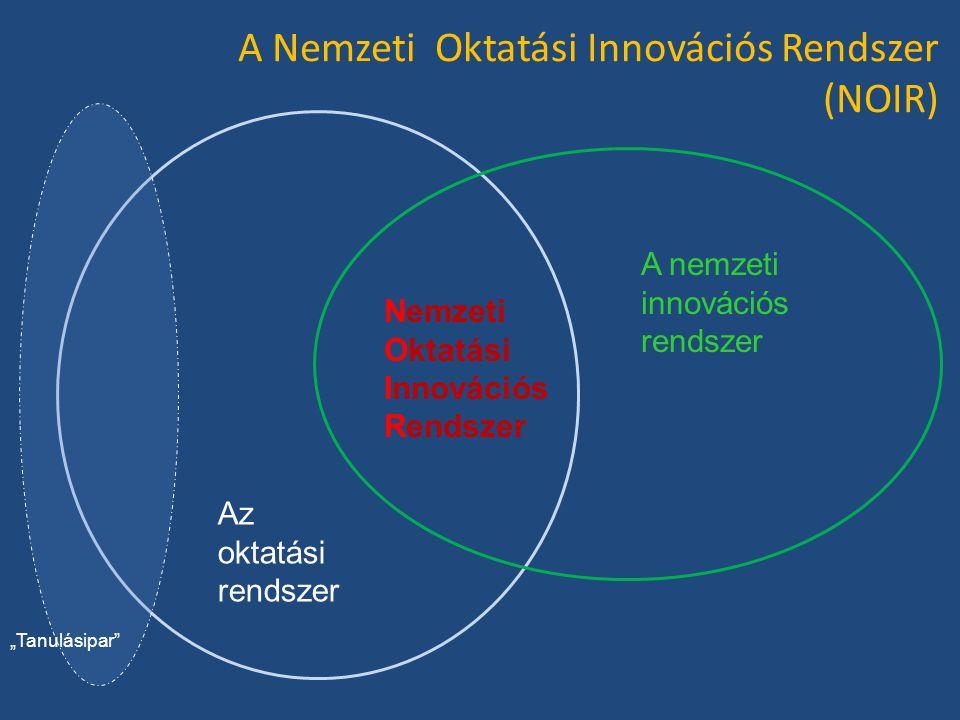 A Nemzeti Oktatási Innovációs Rendszer (NOIR)