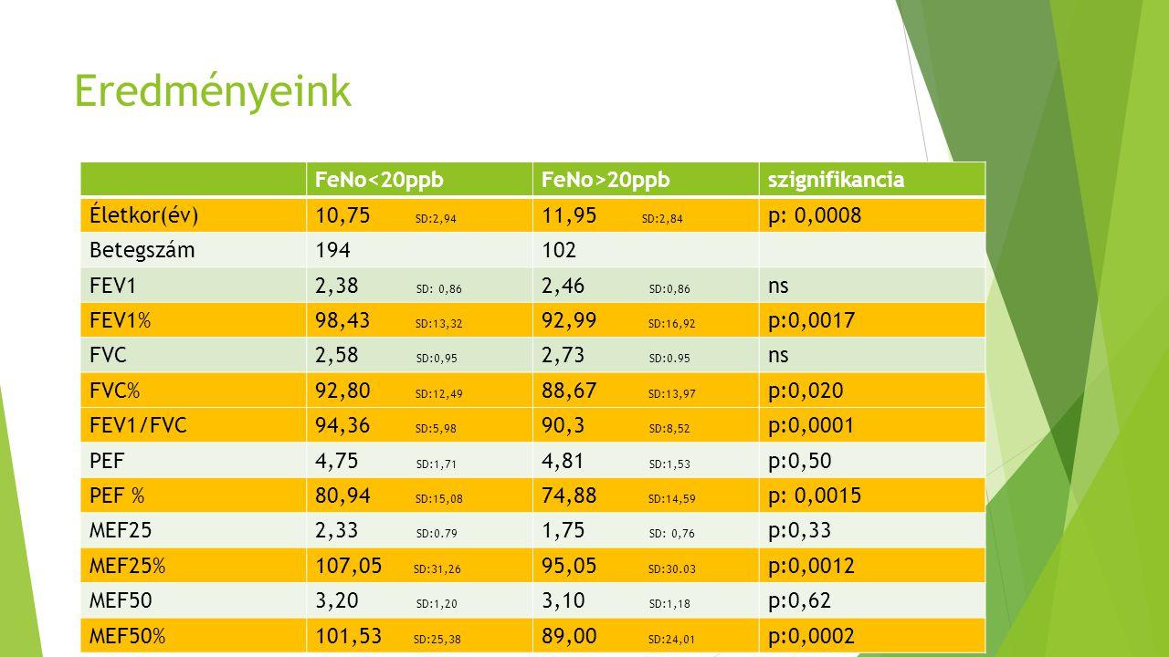 Eredményeink FeNo<20ppb FeNo>20ppb szignifikancia Életkor(év)