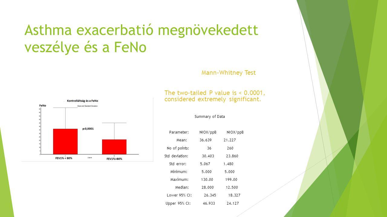 Asthma exacerbatió megnövekedett veszélye és a FeNo