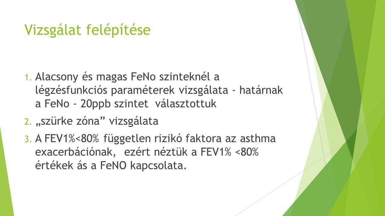 Vizsgálat felépítése Alacsony és magas FeNo szinteknél a légzésfunkciós paraméterek vizsgálata - határnak a FeNo - 20ppb szintet választottuk.