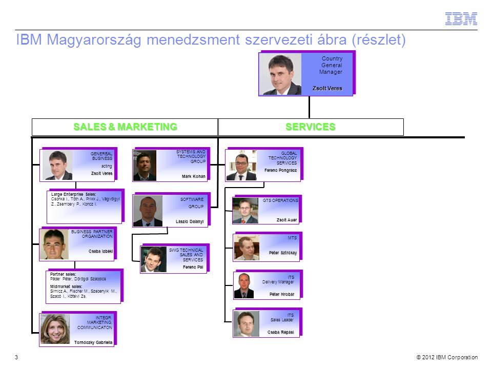 IBM Magyarország menedzsment szervezeti ábra (részlet)