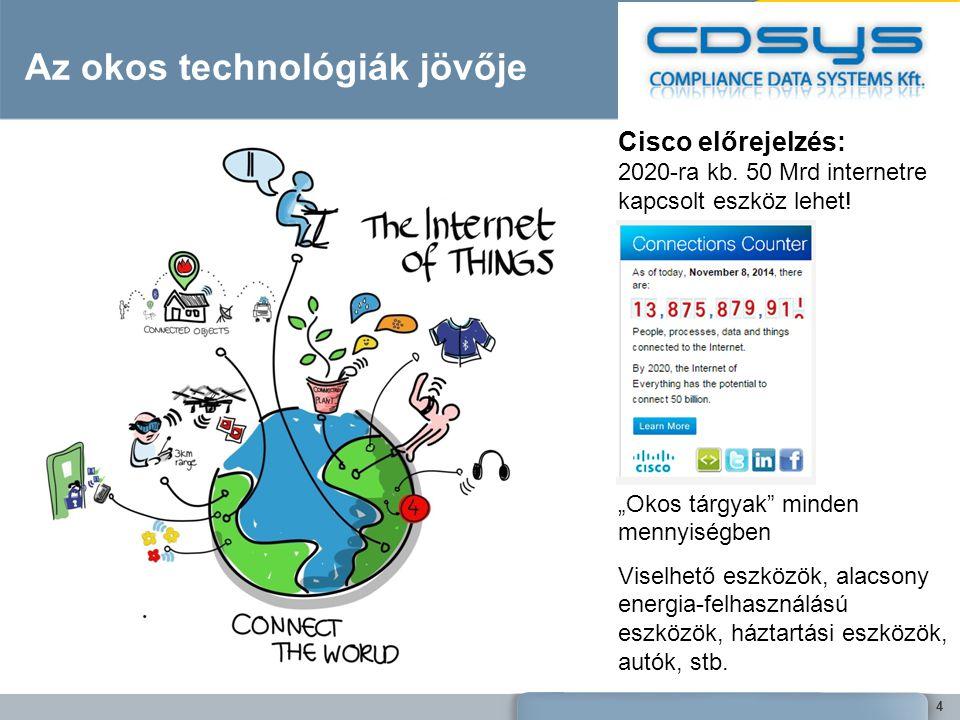Az okos technológiák jövője