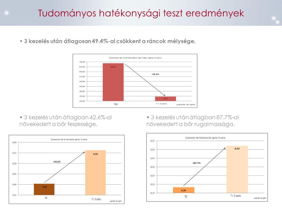 Tudományos hatékonysági teszt eredmények