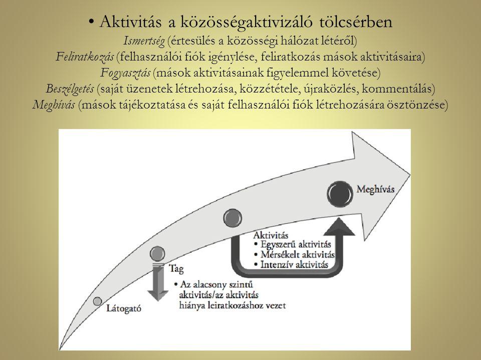 • Aktivitás a közösségaktivizáló tölcsérben Ismertség (értesülés a közösségi hálózat létéről) Feliratkozás (felhasználói fiók igénylése, feliratkozás mások aktivitásaira) Fogyasztás (mások aktivitásainak figyelemmel követése) Beszélgetés (saját üzenetek létrehozása, közzététele, újraközlés, kommentálás) Meghívás (mások tájékoztatása és saját felhasználói fiók létrehozására ösztönzése)