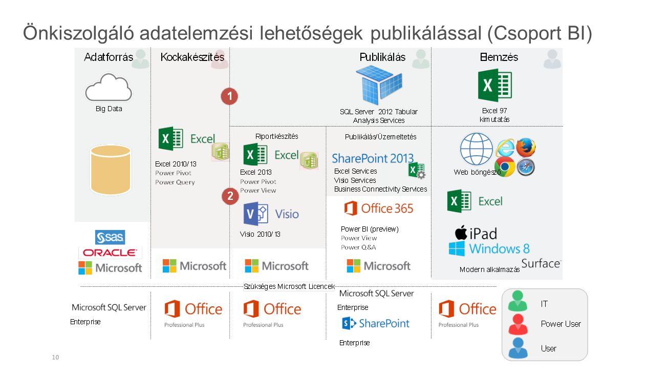 Önkiszolgáló adatelemzési lehetőségek publikálással (Csoport BI)