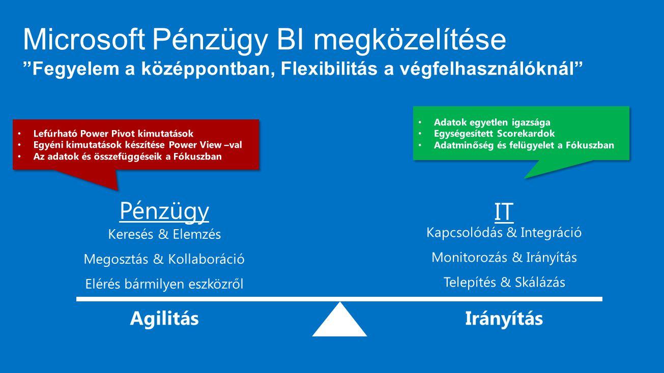 MGXFY13 4/7/2017. Microsoft Pénzügy BI megközelítése Fegyelem a középpontban, Flexibilitás a végfelhasználóknál