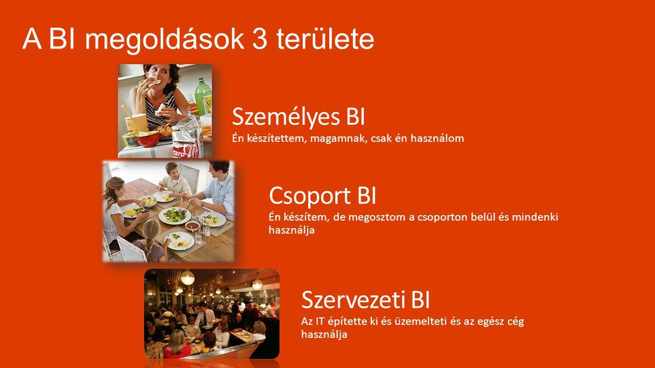 A BI megoldások 3 területe