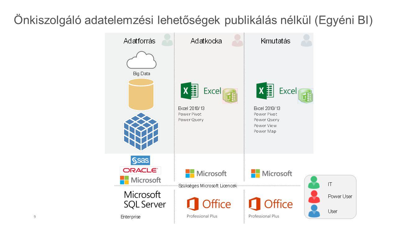 Önkiszolgáló adatelemzési lehetőségek publikálás nélkül (Egyéni BI)