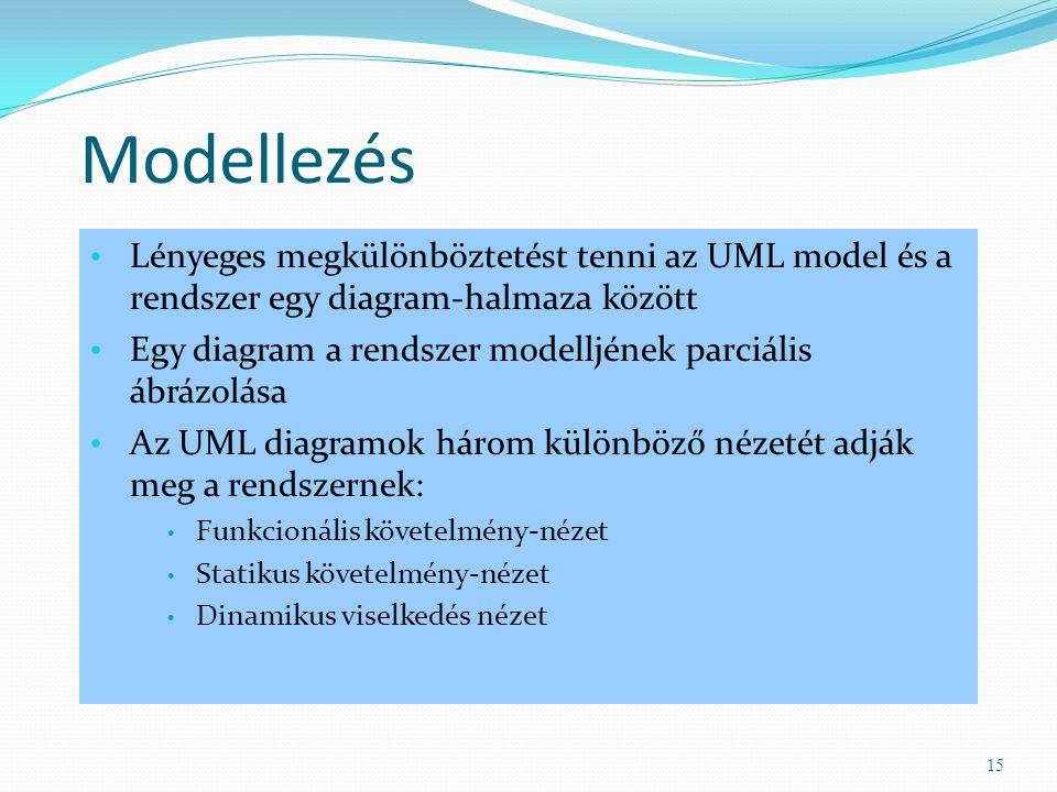 Modellezés Lényeges megkülönböztetést tenni az UML model és a rendszer egy diagram-halmaza között.