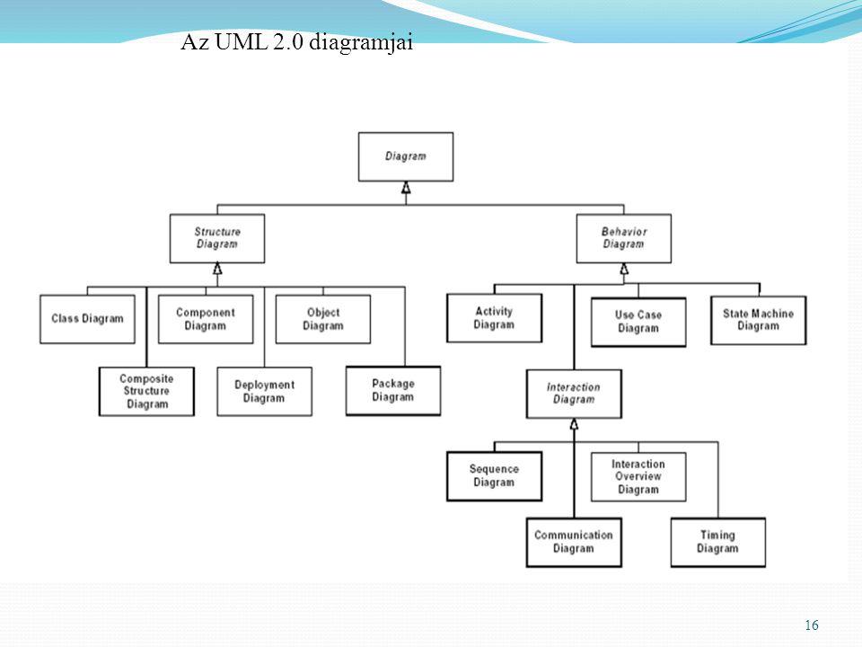 Az UML 2.0 diagramjai