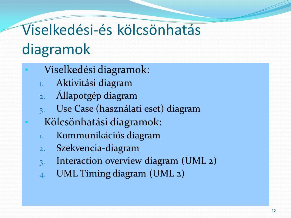Viselkedési-és kölcsönhatás diagramok