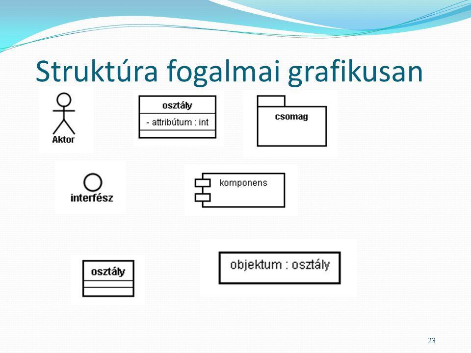 Struktúra fogalmai grafikusan