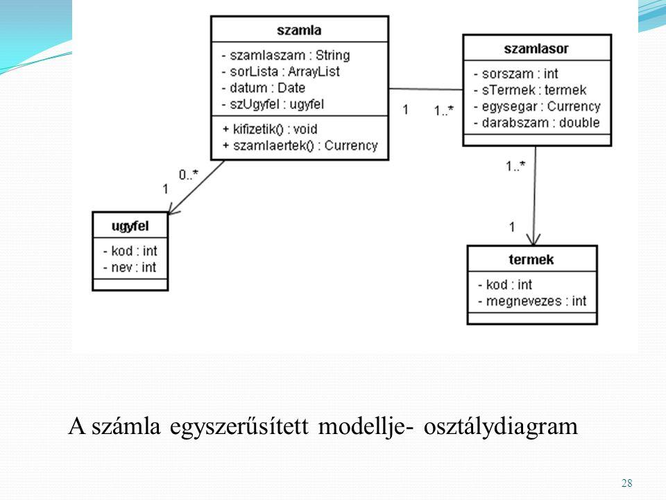 A számla egyszerűsített modellje- osztálydiagram