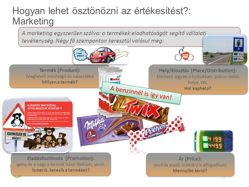 Hogyan lehet ösztönözni az értékesítést : Marketing