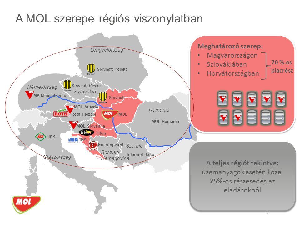 A MOL szerepe régiós viszonylatban