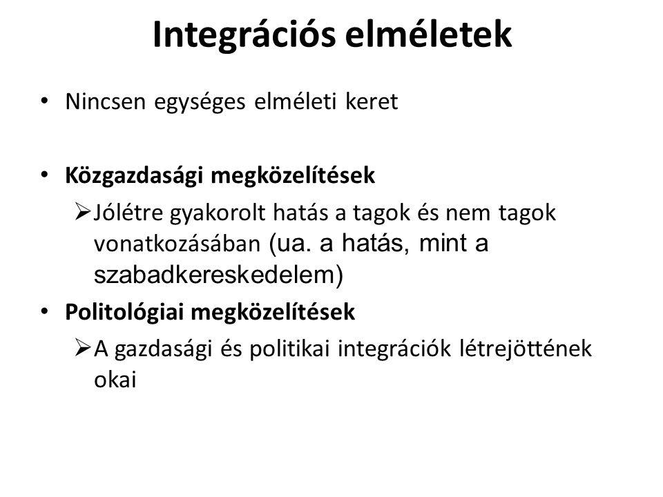 Integrációs elméletek