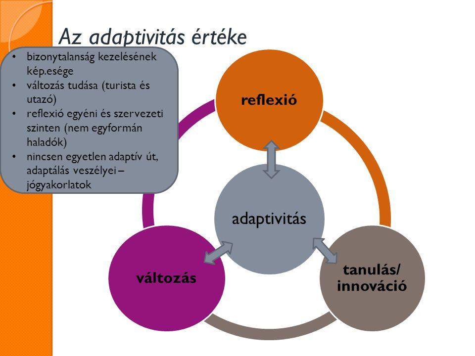Az adaptivitás értéke adaptivitás