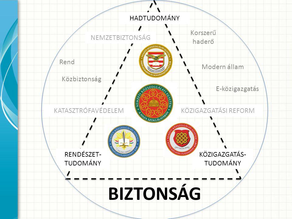 BIZTONSÁG HADTUDOMÁNY Korszerű haderő NEMZETBIZTONSÁG Rend
