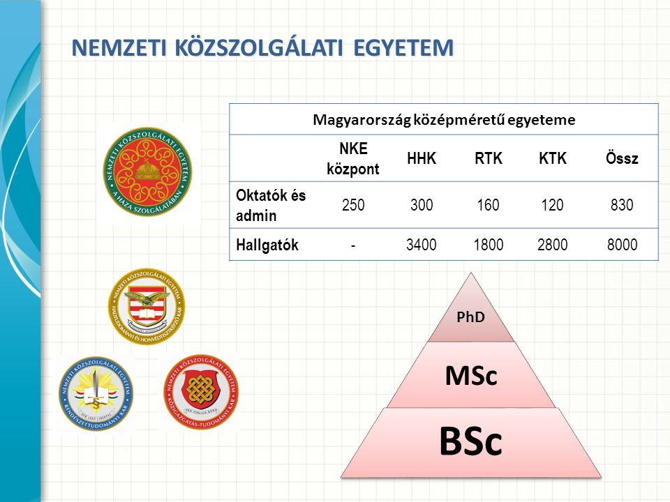 NEMZETI KÖZSZOLGÁLATI EGYETEM Magyarország középméretű egyeteme