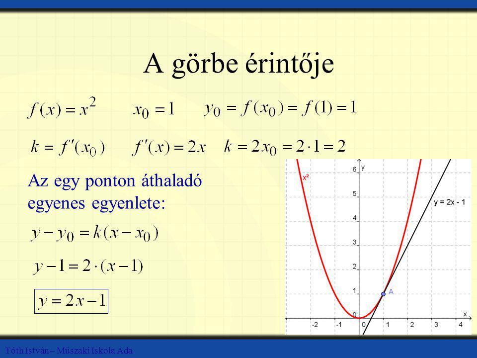 A görbe érintője Az egy ponton áthaladó egyenes egyenlete: