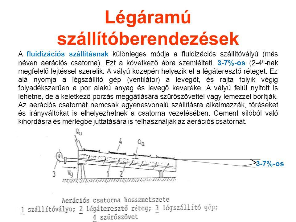 Légáramú szállítóberendezések