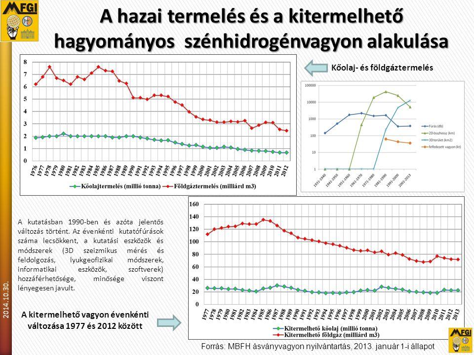 A kitermelhető vagyon évenkénti változása 1977 és 2012 között