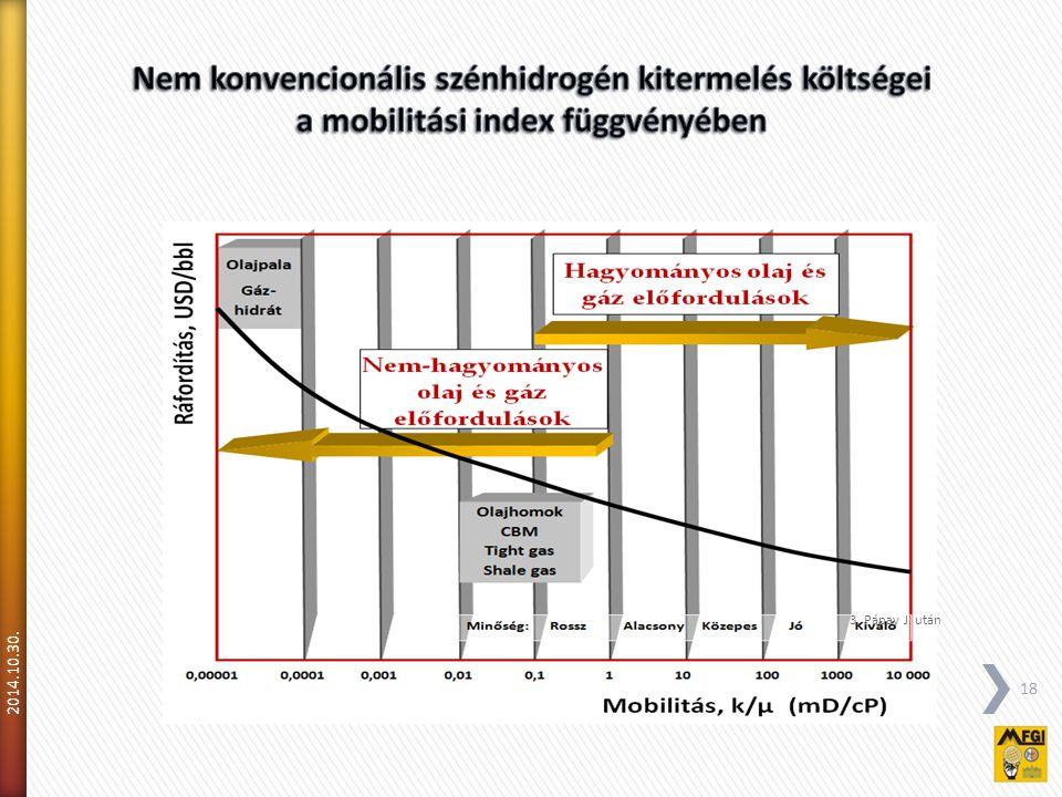 Nem konvencionális szénhidrogén kitermelés költségei a mobilitási index függvényében