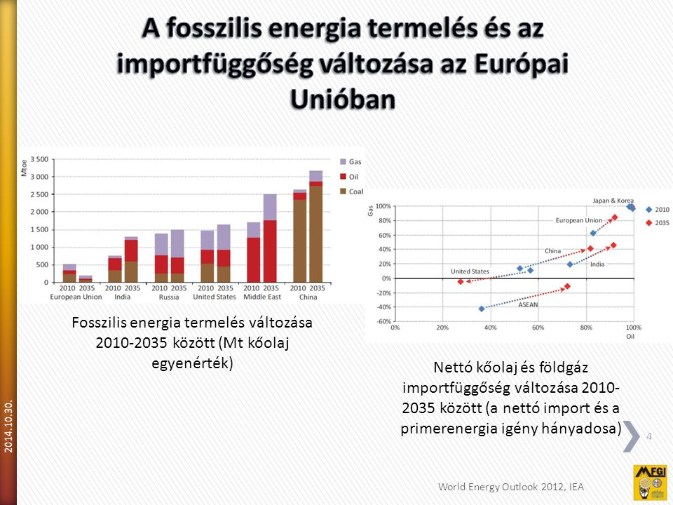 A fosszilis energia termelés és az importfüggőség változása az Európai Unióban