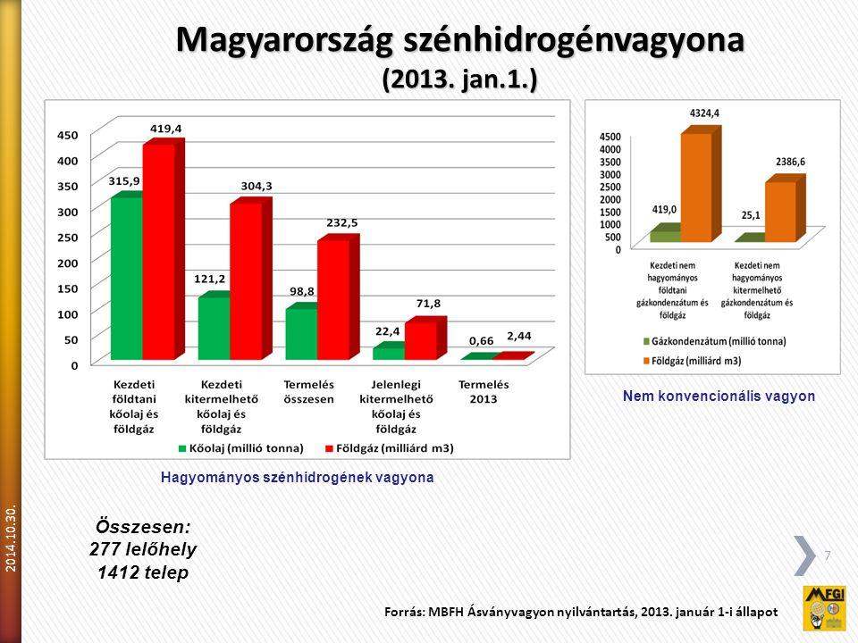 Magyarország szénhidrogénvagyona Nem konvencionális vagyon