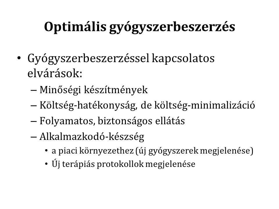 Optimális gyógyszerbeszerzés