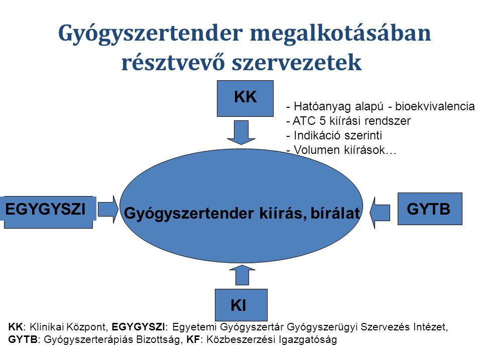 Gyógyszertender megalkotásában résztvevő szervezetek
