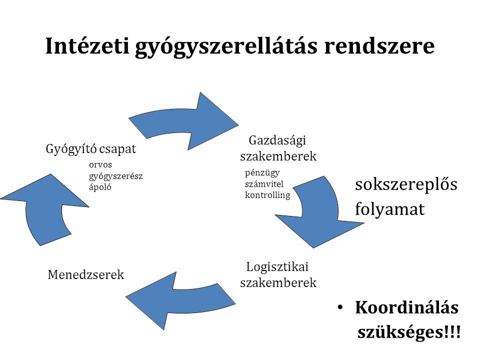Intézeti gyógyszerellátás rendszere