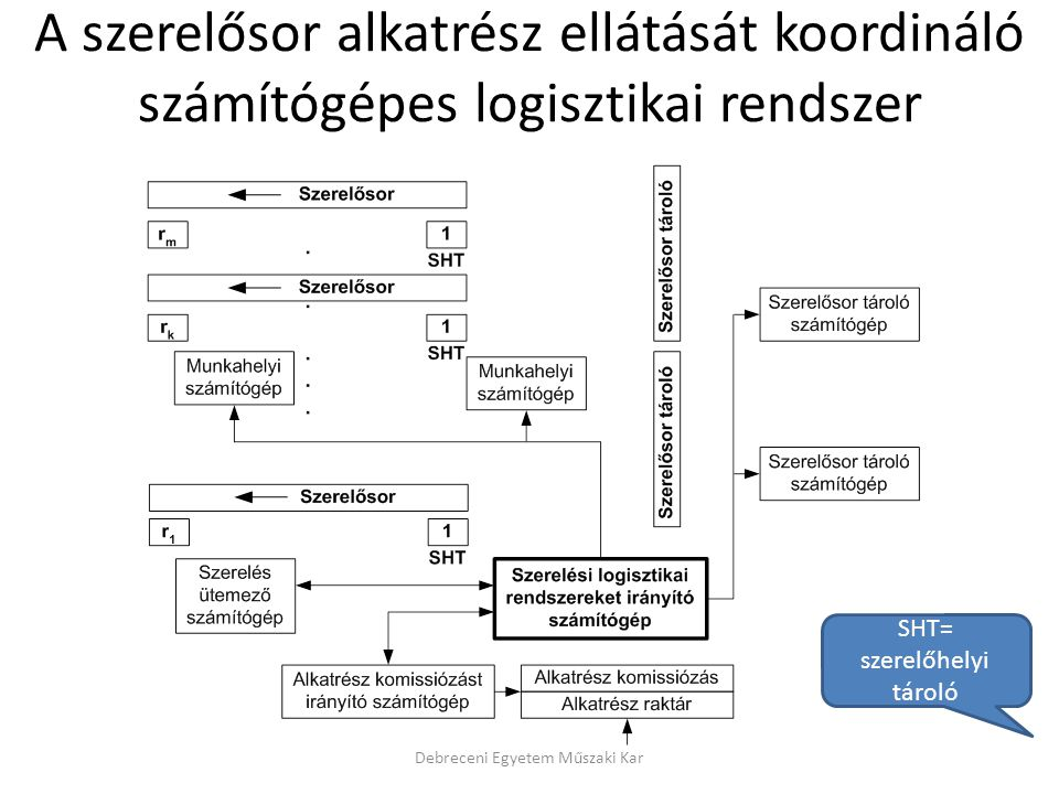 A szerelősor alkatrész ellátását koordináló számítógépes logisztikai rendszer